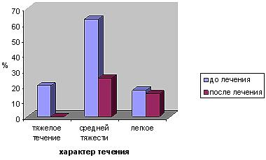 Динамика течения АД (индекс SCORAD) на фоне применения «Белого угля»