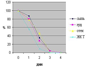 Динамика симптомов крапивницы на фоне применения «Белого угля»